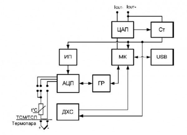 АЦП – аналого-цифровой
