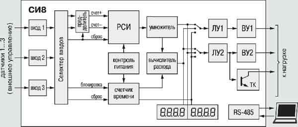 8. настенный Н. Основой СИ8 является реверсивный счетчик импульсов.  Функциональная схема прибора.